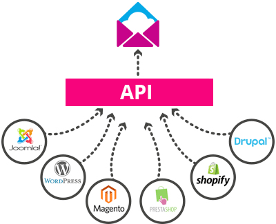 API Documentations